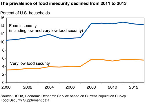 food_insecurity_graph
