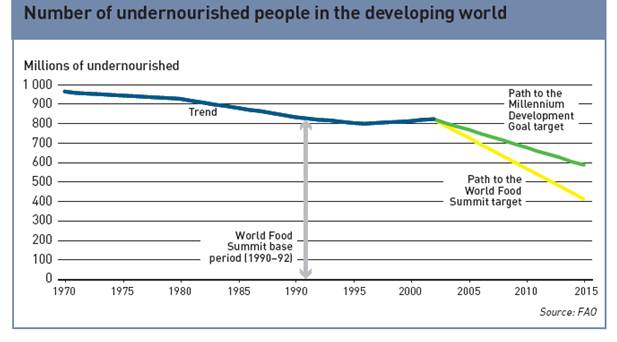 undernourished_graph