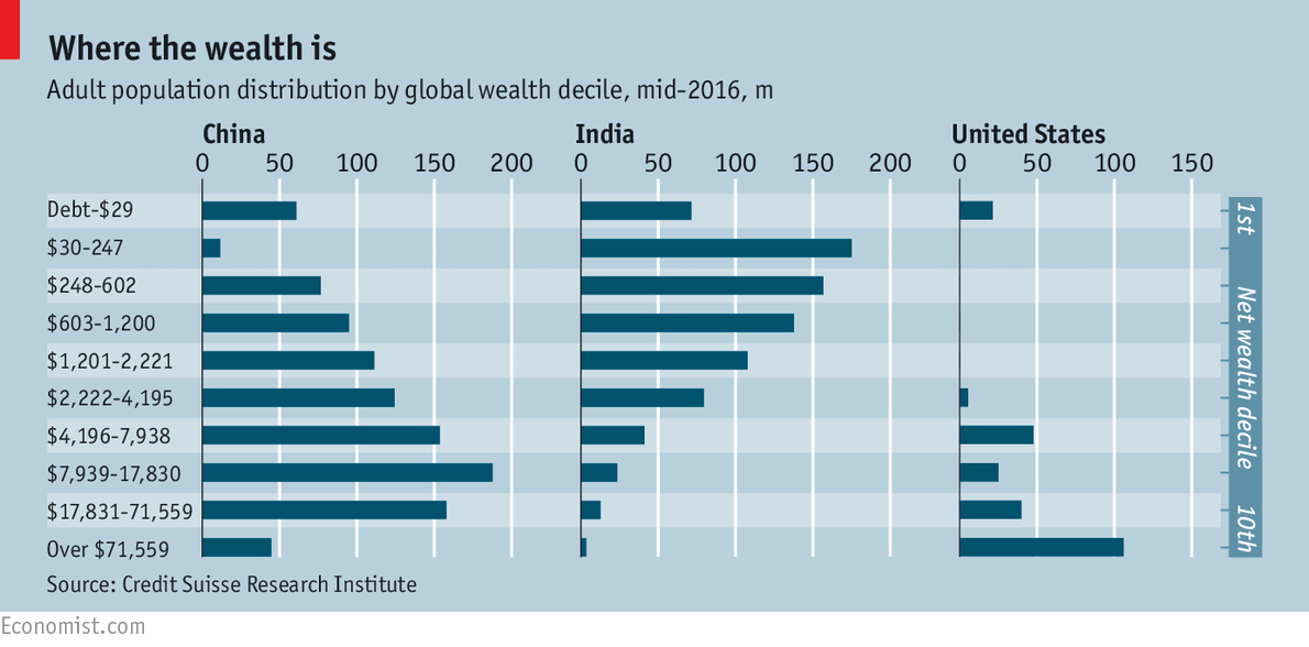 You may be higher up the global wealth pyramid than you think