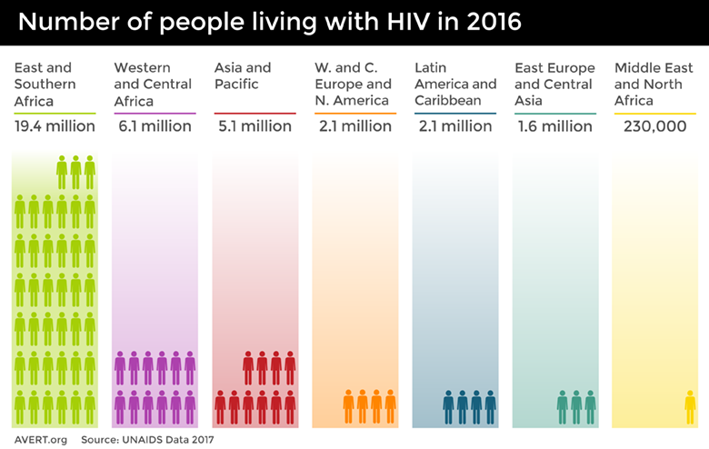 Hiv Aids Under Nutrition And Food Insecurity World Hunger News