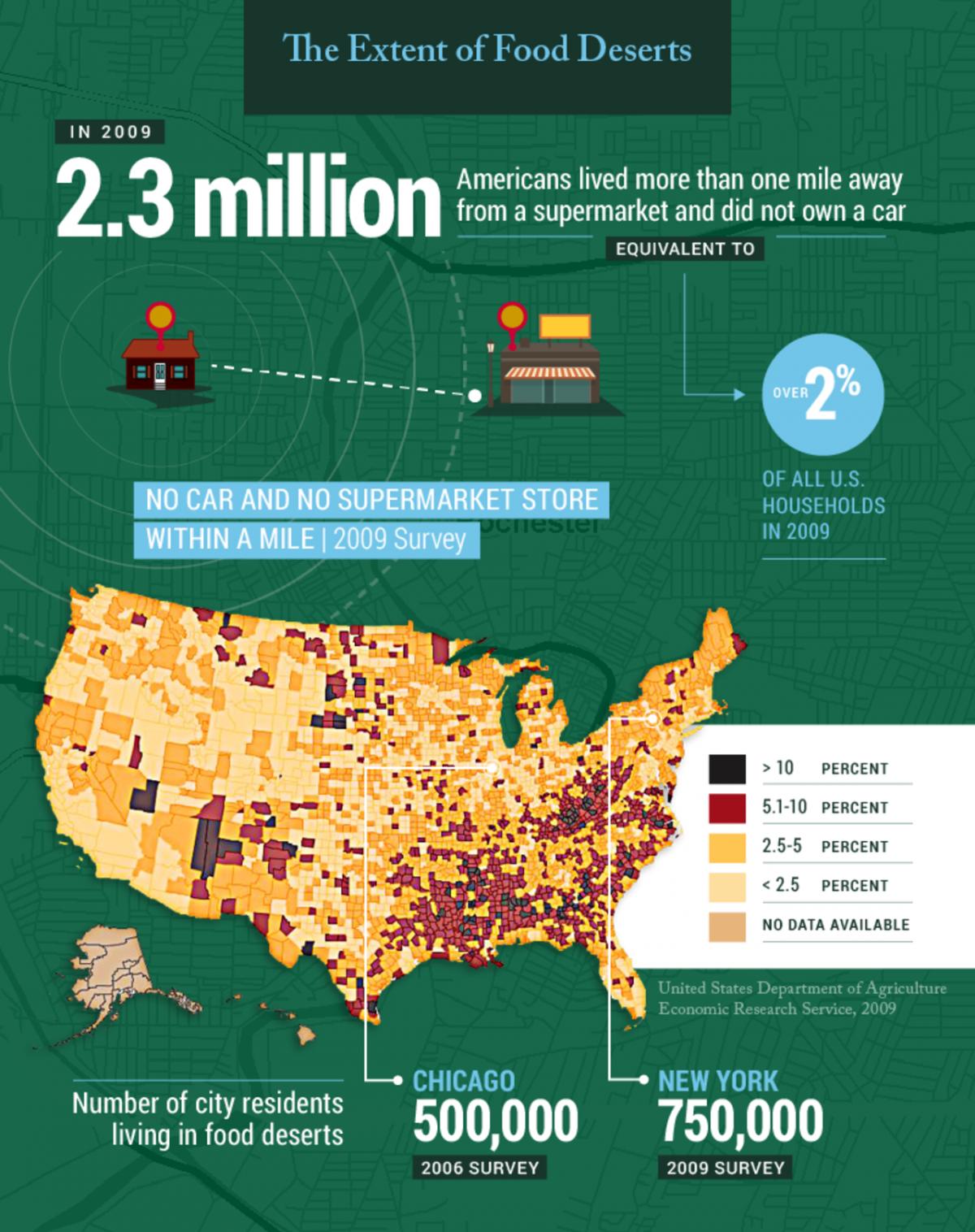 Food Deserts in America